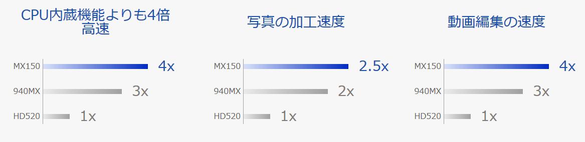 ASUS ZenBook13グラフィック性能